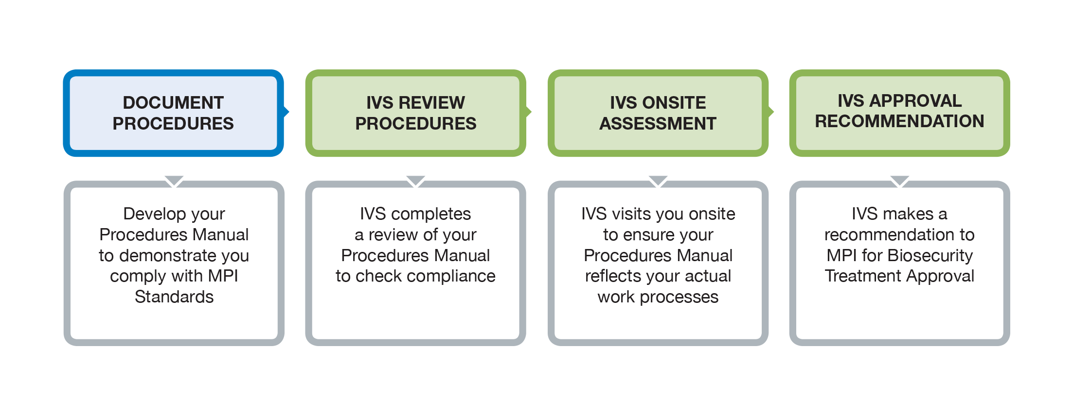 Independent verification services approval to export pathway step 1 publicscrutiny Choice Image